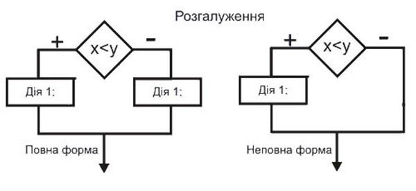 Складання програм з використанням вказівки розгалуження